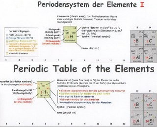 Periodensystem groß